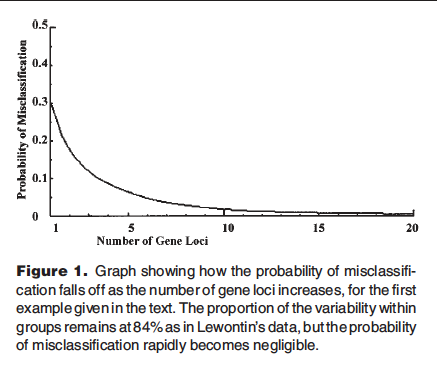 Edwards_2003_BioEssays_Lewontins_Fallacy_Fig1_probability_of_misclassification.png
