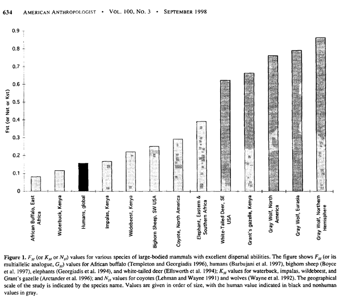 Templeton_1999_AA_Fig1_Fst_for_humans_mammals_compared.png