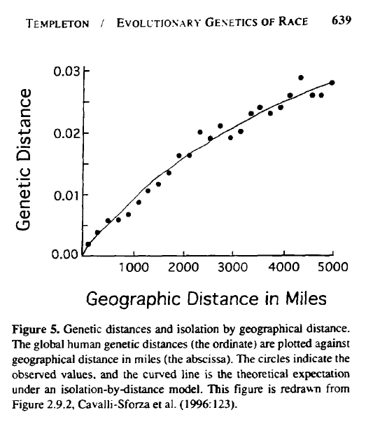 Templeton_1999_AA_Fig5_geographic_distance_in_miles_vs_genetic_distance.png