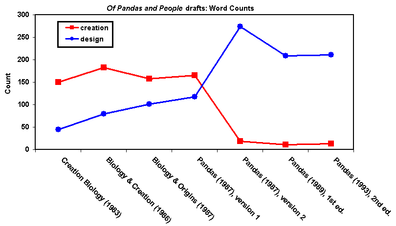 Forrest testimony, Word Count Chart #1 showing how Pandas drafts switched from 'creation' to 'design'.