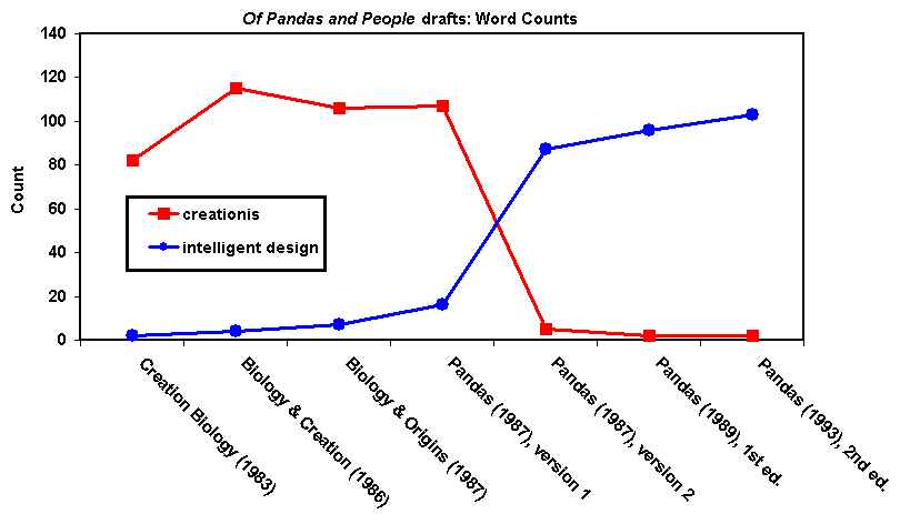 Forrest testimony, Word Count Chart #2 showing how Pandas drafts switched from 'creationis' to 'intelligent design'.