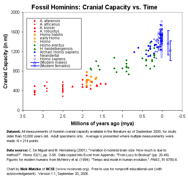 Hominin cranial capacity over time. Different taxa shown by color-symbol. Data from De Miguel and Henneberg, 2001, chart by Nick Matzke of NCSE.  Free for nonprofit educational use