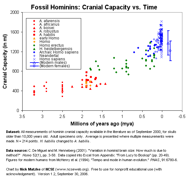 Hominin cranial capacity over time. Different taxa shown by color/symbol. Homo habilis has been relabeled Australopithecus habilis. Data from De Miguel and Henneberg, 2001, chart by Nick Matzke of NCSE.  Free for nonprofit educational use