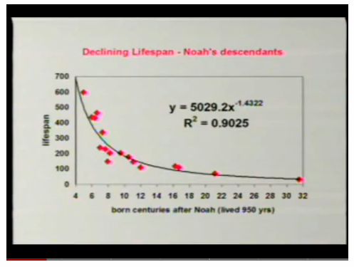 Sanford_talk_Loma_Linda_decay_of_lifespan_in_OT.png
